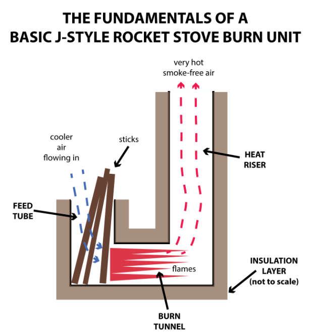 Basic J Style Rocket Stove